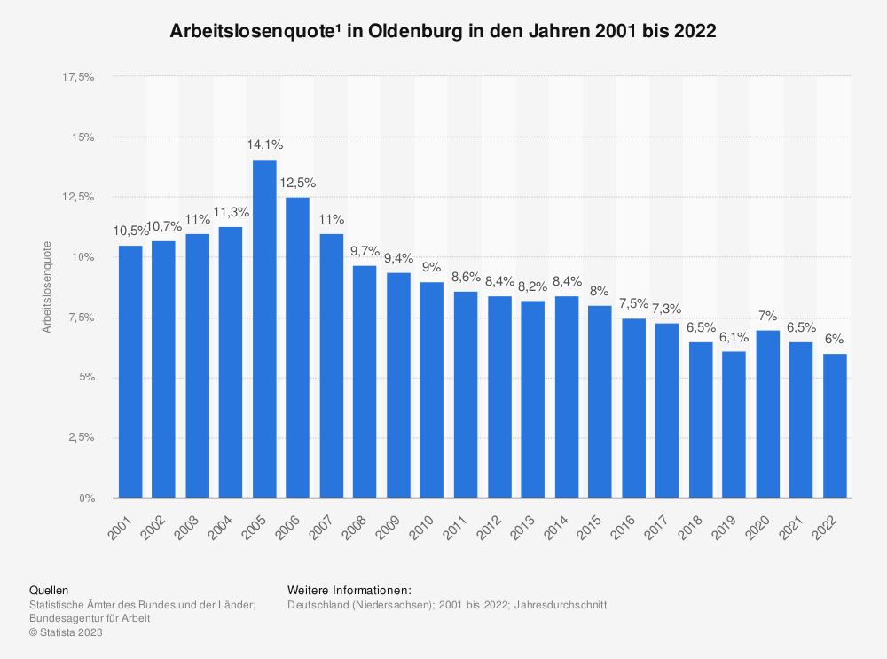 Statistik: Arbeitslosenquote¹ in Oldenburg in den Jahren 2001 bis 2020 | Statista
