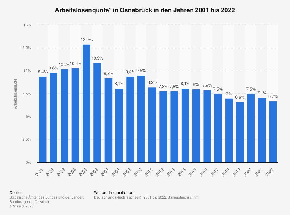Statistik: Arbeitslosenquote¹ in Osnabrück in den Jahren 2001 bis 2020 | Statista