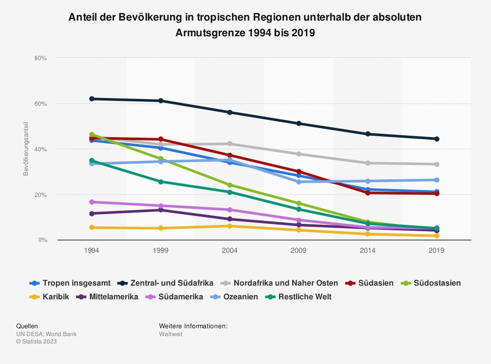 Statistik: Anteil der Bevölkerung in tropischen Regionen unterhalb der absoluten Armutsgrenze 1994 bis 2019 | Statista