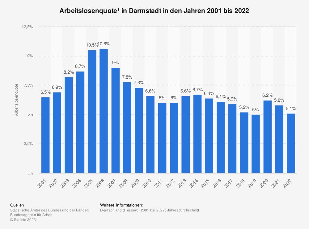Statistik: Arbeitslosenquote¹ in Darmstadt in den Jahren 2001 bis 2020 | Statista