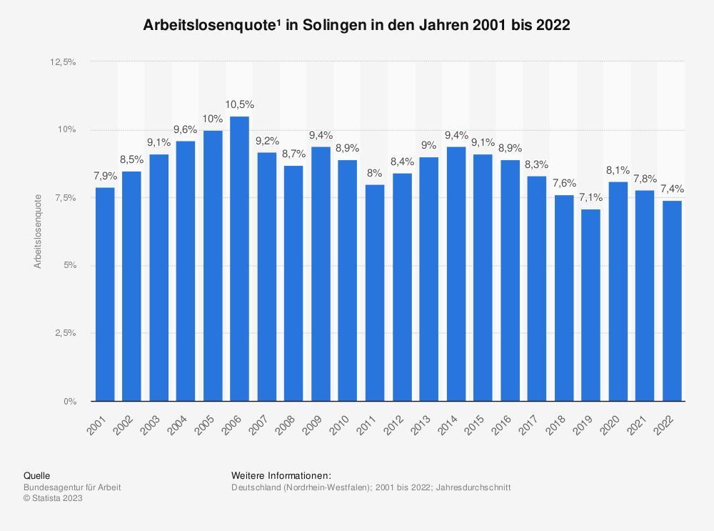 Statistik: Arbeitslosenquote¹ in Solingen in den Jahren 2001 bis 2020   Statista