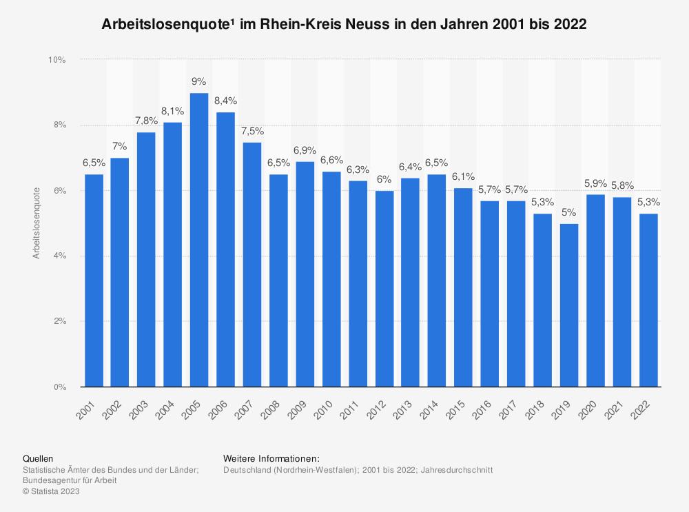 Statistik: Arbeitslosenquote¹ im Rhein-Kreis Neuss in den Jahren 2001 bis 2020 | Statista
