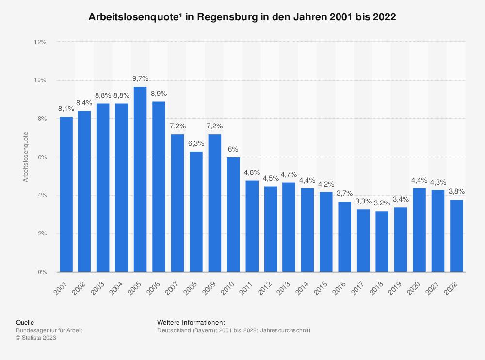 Statistik: Arbeitslosenquote¹ in Regensburg in den Jahren 2001 bis 2020 | Statista