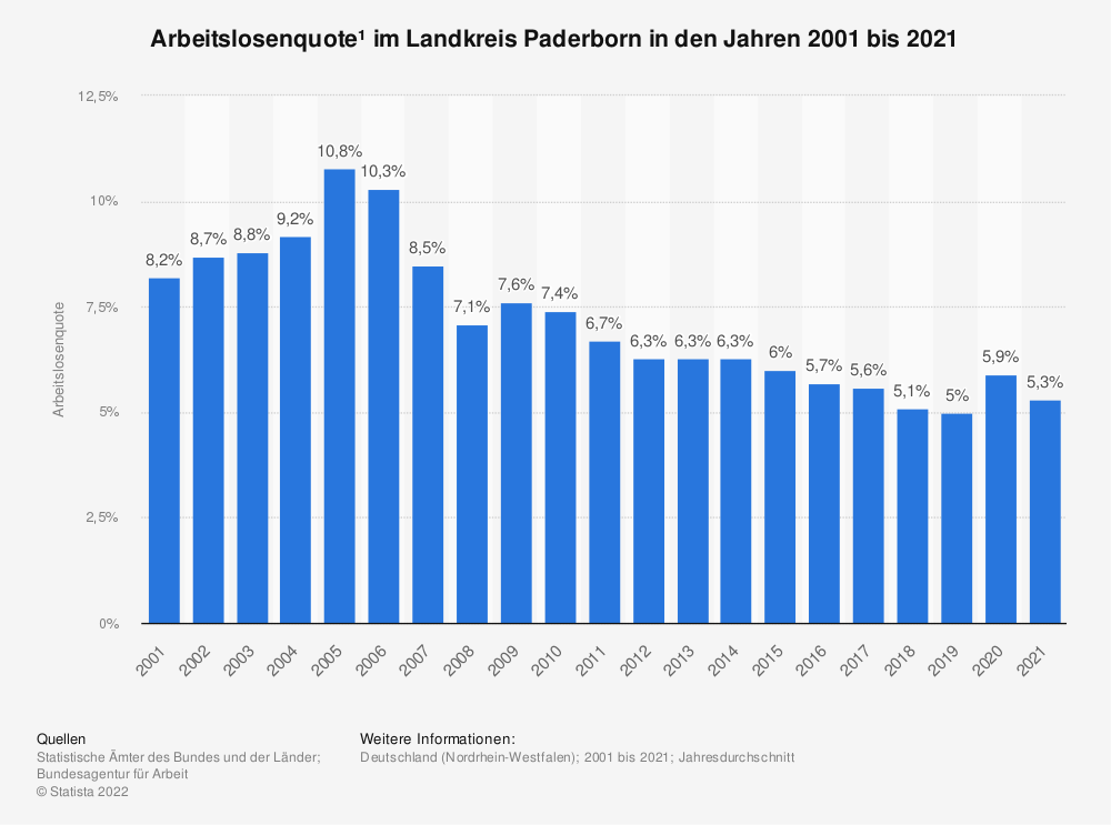 Statistik: Arbeitslosenquote¹ im Landkreis Paderborn in den Jahren 2001 bis 2020 | Statista