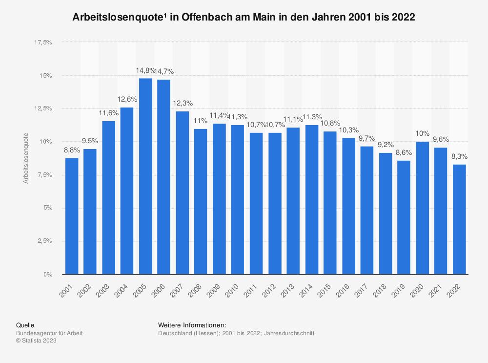 Statistik: Arbeitslosenquote¹ in Offenbach am Main in den Jahren 2001 bis 2020 | Statista