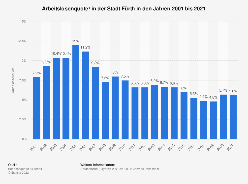 Statistik: Arbeitslosenquote¹ in der Stadt Fürth in den Jahren 2001 bis 2020 | Statista