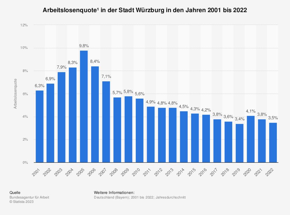 Statistik: Arbeitslosenquote¹ in der Stadt Würzburg in den Jahren 2001 bis 2020 | Statista