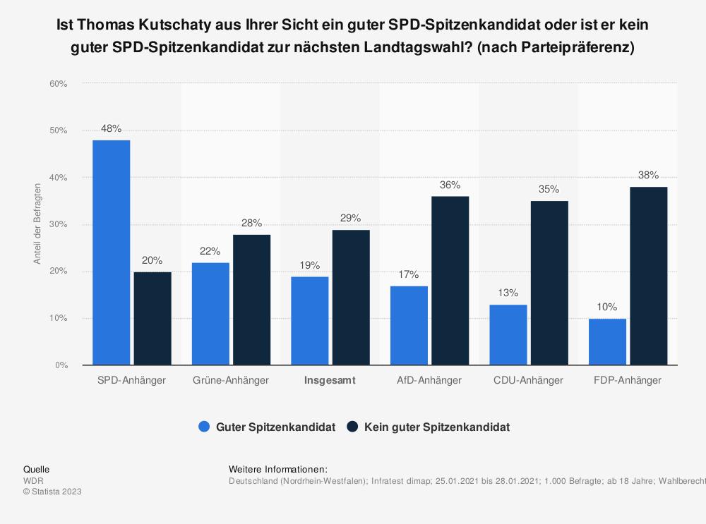 Statistik: Ist Thomas Kutschaty aus Ihrer Sicht ein guter SPD-Spitzenkandidat oder ist er kein guter SPD-Spitzenkandidat zur nächsten Landtagswahl? (nach Parteipräferenz) | Statista