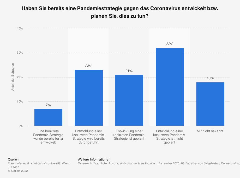 Statistik: Haben Sie bereits eine Pandemiestrategie gegen das Coronavirus entwickelt bzw. planen Sie, dies zu tun? | Statista