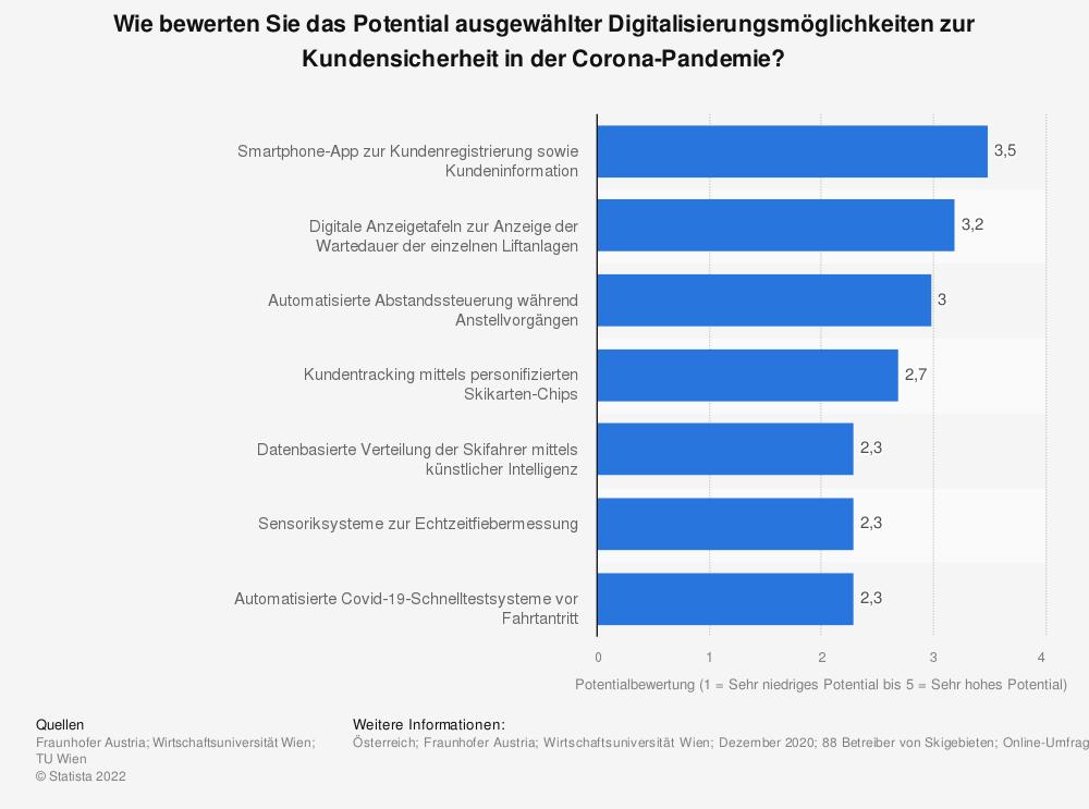 Statistik: Wie bewerten Sie das Potential ausgewählter Digitalisierungsmöglichkeiten zur Kundensicherheit in der Corona-Pandemie? | Statista