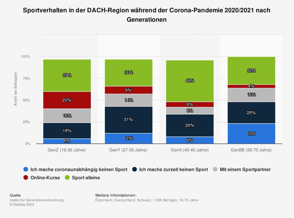 Statistik: Sportverhalten in der DACH-Region während der Corona-Pandemie 2020/2021 nach Generationen | Statista