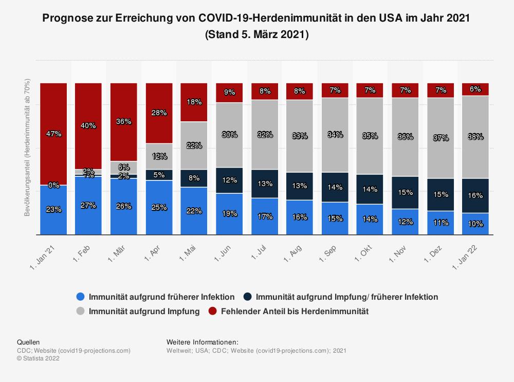 Statistik: Prognose zur Erreichung von COVID-19-Herdenimmunität in den USA im Jahr 2021 (Stand 5. März 2021) | Statista