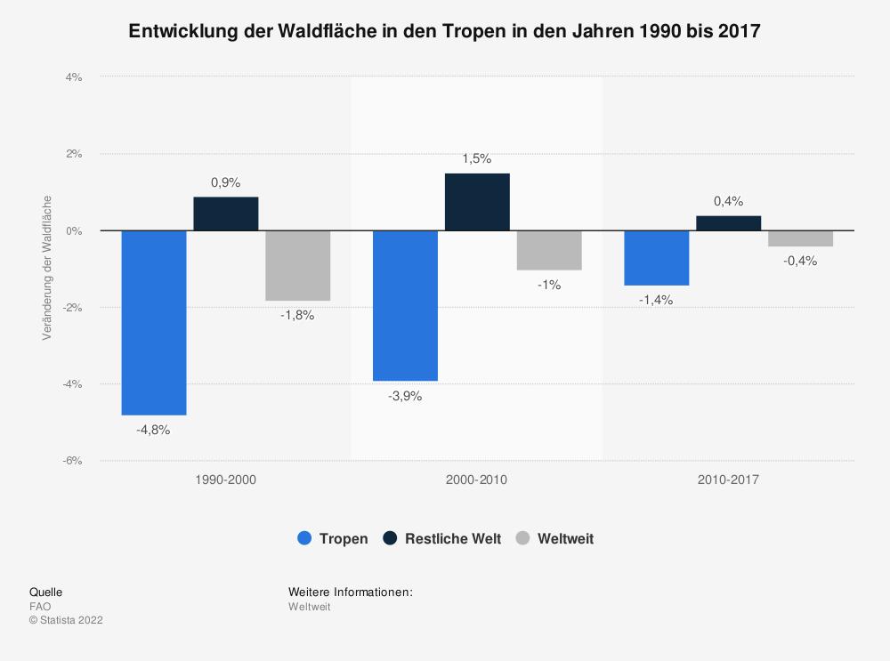 Statistik: Entwicklung der Waldfläche in den Tropen in den Jahren 1990 bis 2017 | Statista