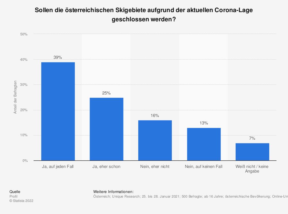 Statistik: Sollen die österreichischen Skigebiete aufgrund der aktuellen Corona-Lage geschlossen werden? | Statista