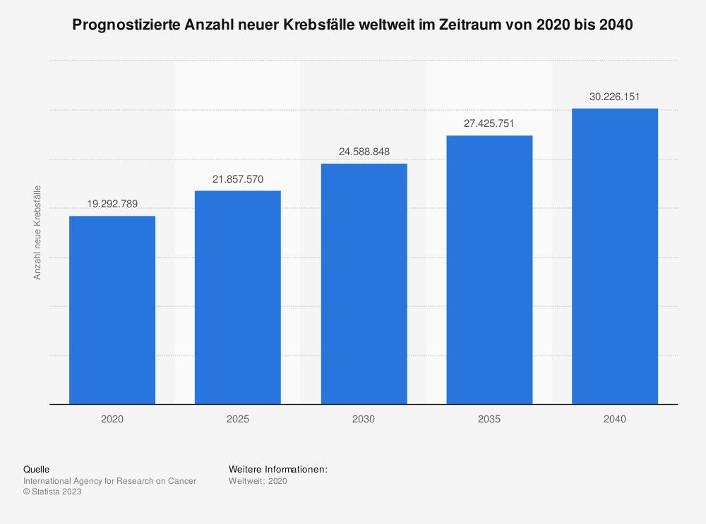 Statistik: Prognostizierte Anzahl neuer Krebsfälle weltweit im Zeitraum von 2020 bis 2040 | Statista