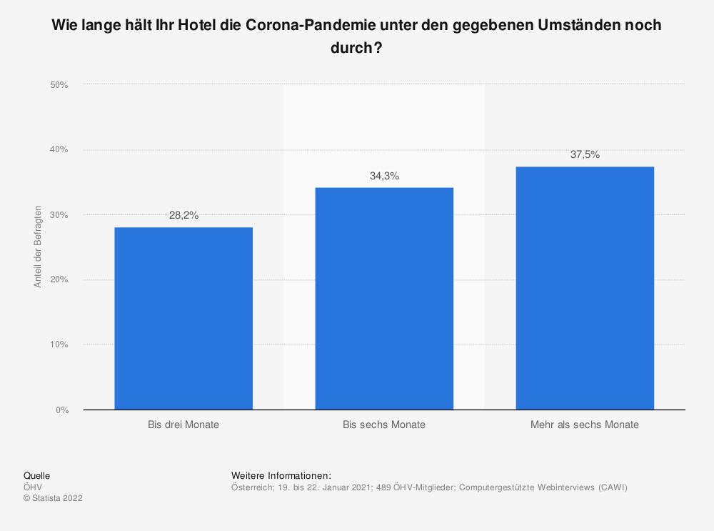Statistik: Wie lange hält Ihr Hotel die Corona-Pandemie unter den gegebenen Umständen noch durch?   Statista