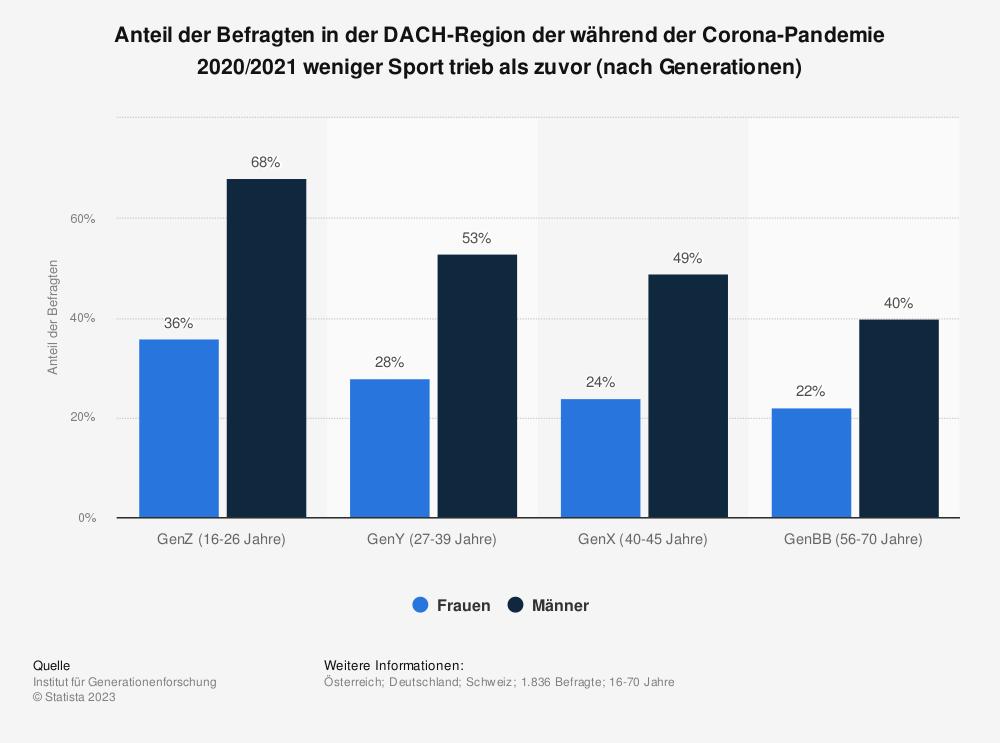 Statistik: Anteil der Befragten in der DACH-Region der während der Corona-Pandemie 2020/2021 weniger Sport trieb als zuvor (nach Generationen)   Statista