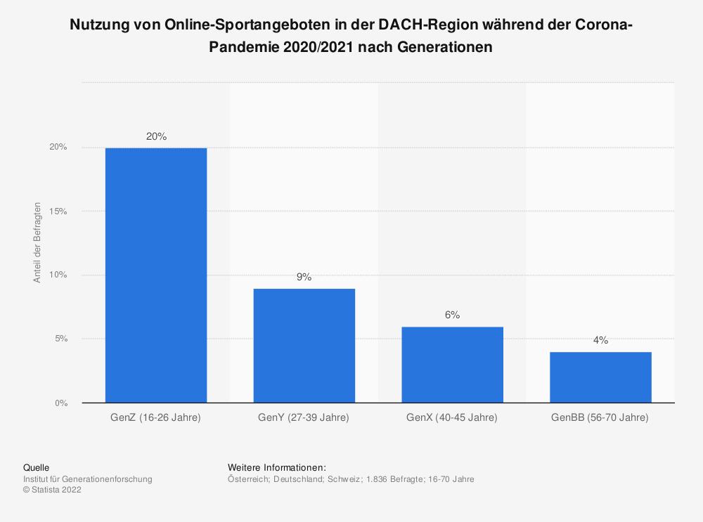 Statistik: Nutzung von Online-Sportangeboten in der DACH-Region während der Corona-Pandemie 2020/2021 nach Generationen | Statista