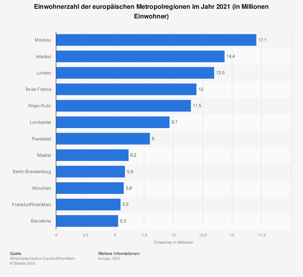 Statistik: Einwohnerzahl der europäischen Metropolregionen im Jahr 2021 (in Millionen Einwohner) | Statista