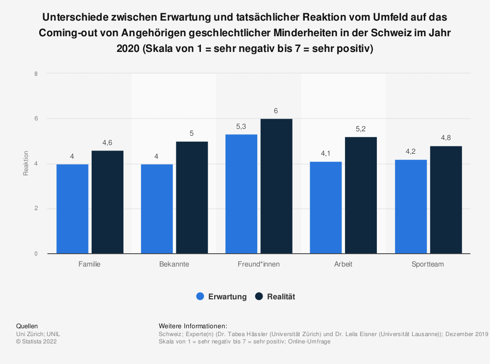 Statistik: Unterschiede zwischen Erwartung und tatsächlicher Reaktion vom Umfeld auf das Coming-out von Angehörigen geschlechtlicher Minderheiten in der Schweiz im Jahr 2020 (Skala von 1 = sehr negativ bis 7 = sehr positiv) | Statista