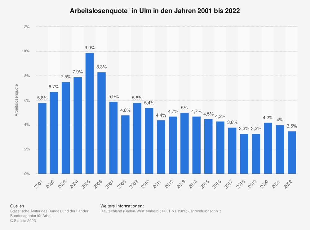 Statistik: Arbeitslosenquote¹ in Ulm in den Jahren 2001 bis 2020 | Statista