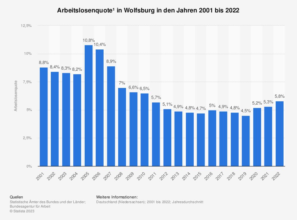 Statistik: Arbeitslosenquote¹ in Wolfsburg in den Jahren 2001 bis 2020 | Statista