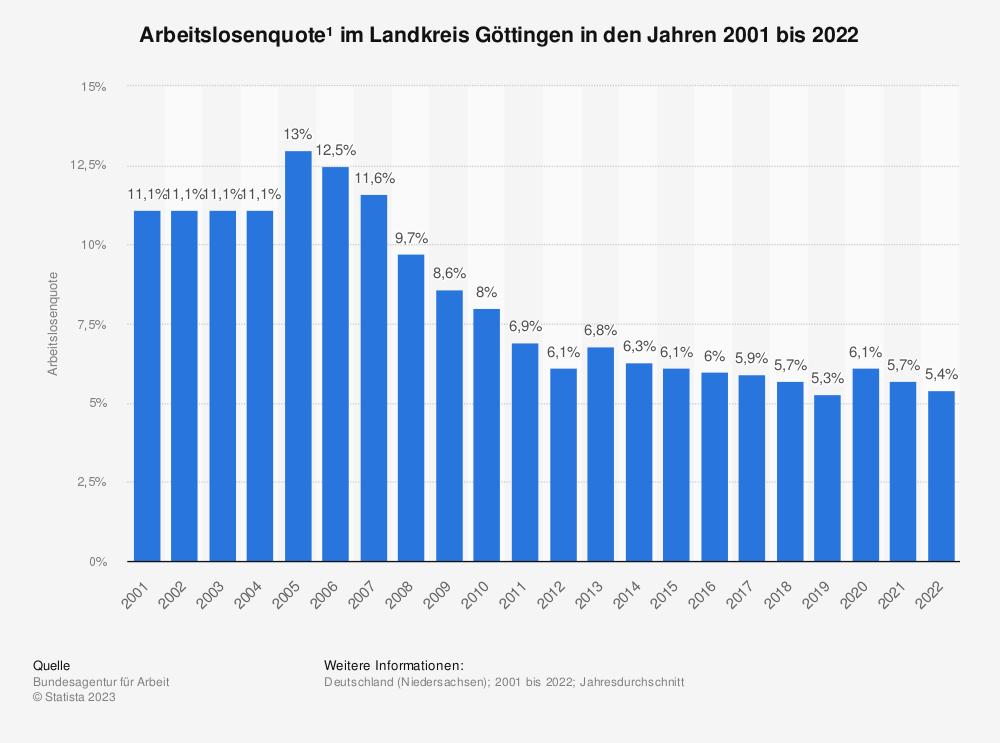 Statistik: Arbeitslosenquote¹ im Landkreis Göttingen in den Jahren 2001 bis 2019 | Statista