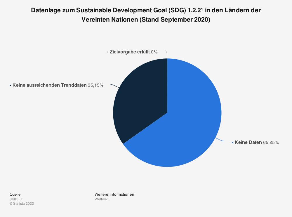 Statistik: Datenlage zum Sustainable Development Goal (SDG) 1.2.2¹ in den Ländern der Vereinten Nationen (Stand September 2020) | Statista