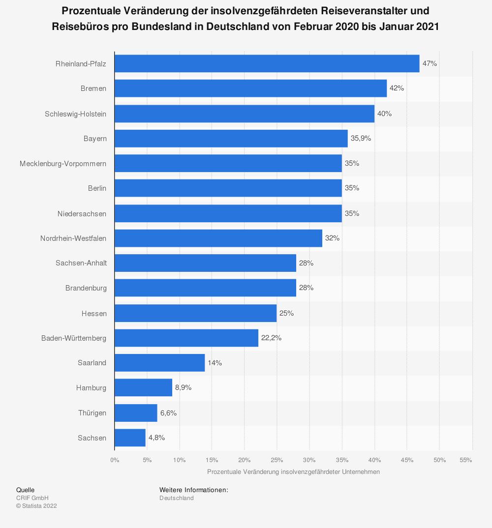Statistik: Prozentuale Veränderung der insolvenzgefährdeten Reiseveranstalter und Reisebüros pro Bundesland in Deutschland von Februar 2020 bis Januar 2021 | Statista