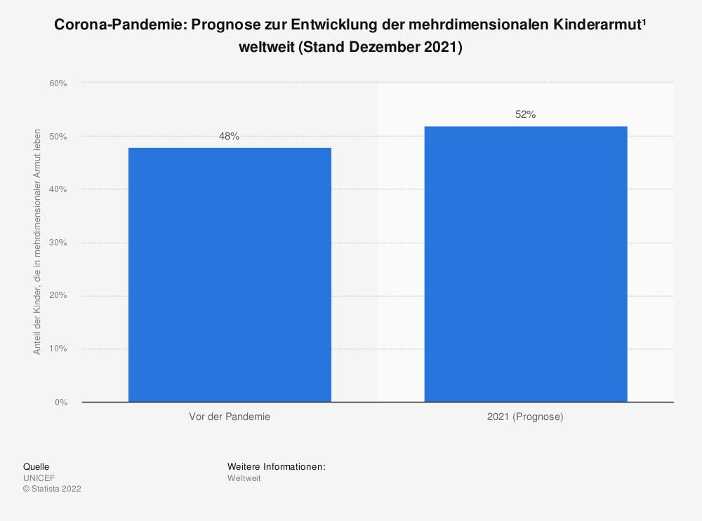 Statistik: Corona-Pandemie: Prognose zur Entwicklung der mehrdimensionalen Kinderarmut¹  | Statista