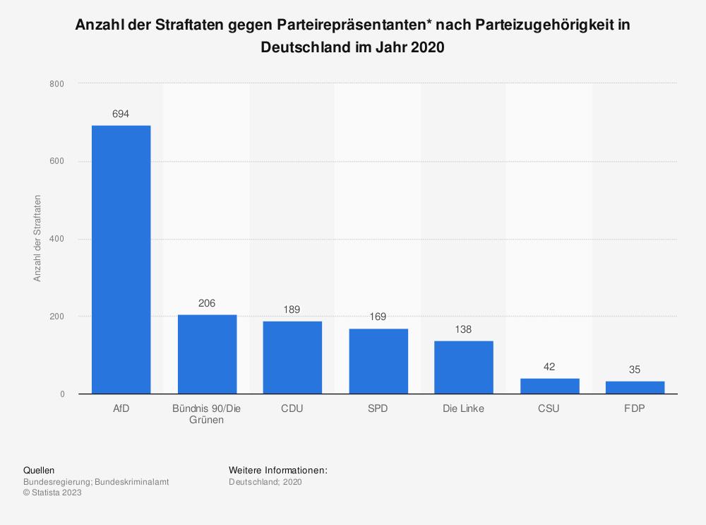 Statistik: Anzahl der Straftaten gegen Parteirepräsentanten* nach Parteizugehörigkeit in Deutschland im Jahr 2020   Statista