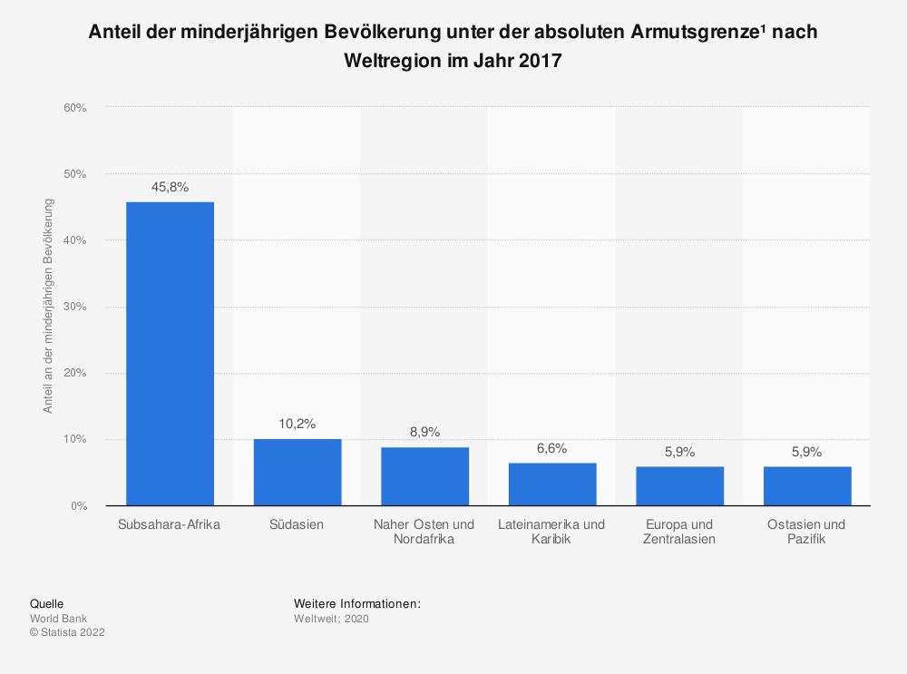 Statistik: Anteil der minderjährigen Bevölkerung unter der absoluten Armutsgrenze¹ nach Weltregion im Jahr 2017   Statista