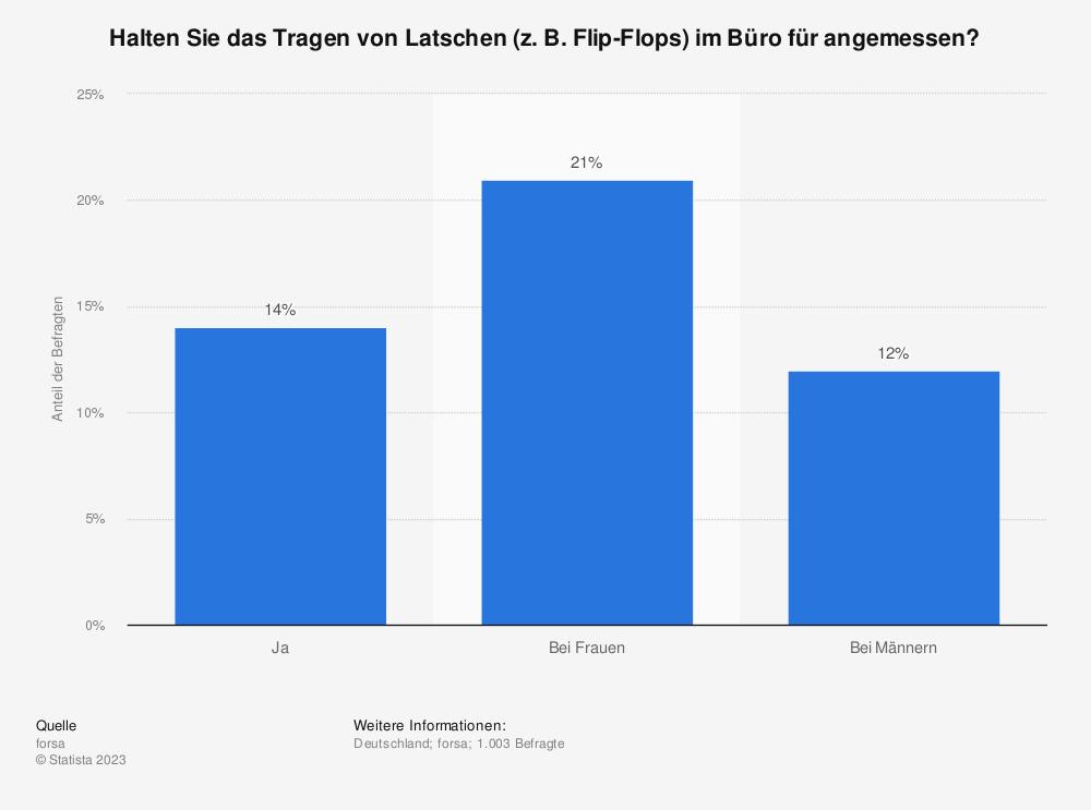 Statistik: Halten Sie das Tragen von Latschen (z. B. Flip-Flops) im Büro für angemessen? | Statista