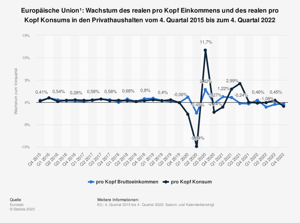 Statistik: Europäische Union¹: Wachstum des realen pro Kopf Einkommens und des realen pro Kopf Konsums in den Privathaushalten vom 1. Quartal 2014 bis zum 1. Quartal 2021 | Statista