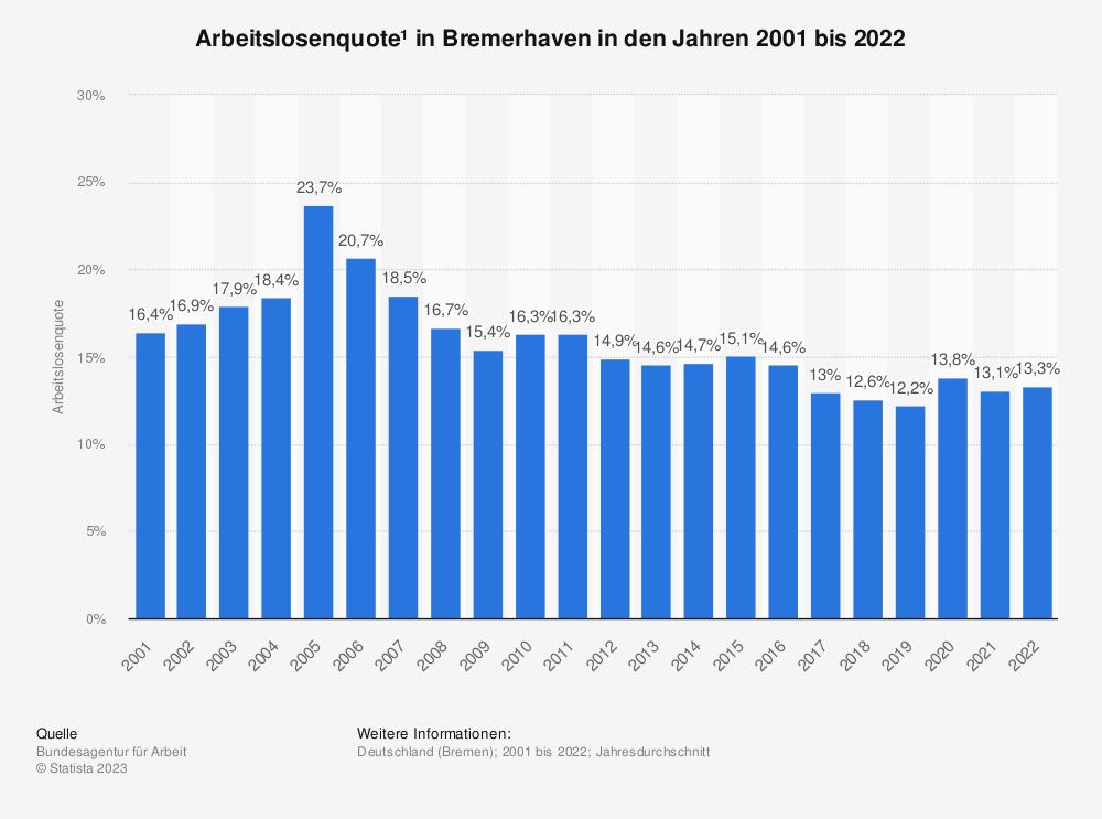 Statistik: Arbeitslosenquote¹ in Bremerhaven in den Jahren 2001 bis 2020 | Statista
