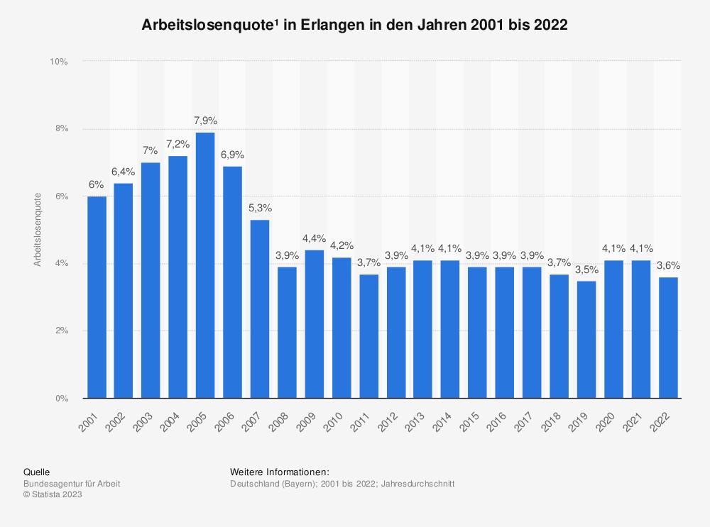 Statistik: Arbeitslosenquote¹ in Erlangen in den Jahren 2001 bis 2020 | Statista