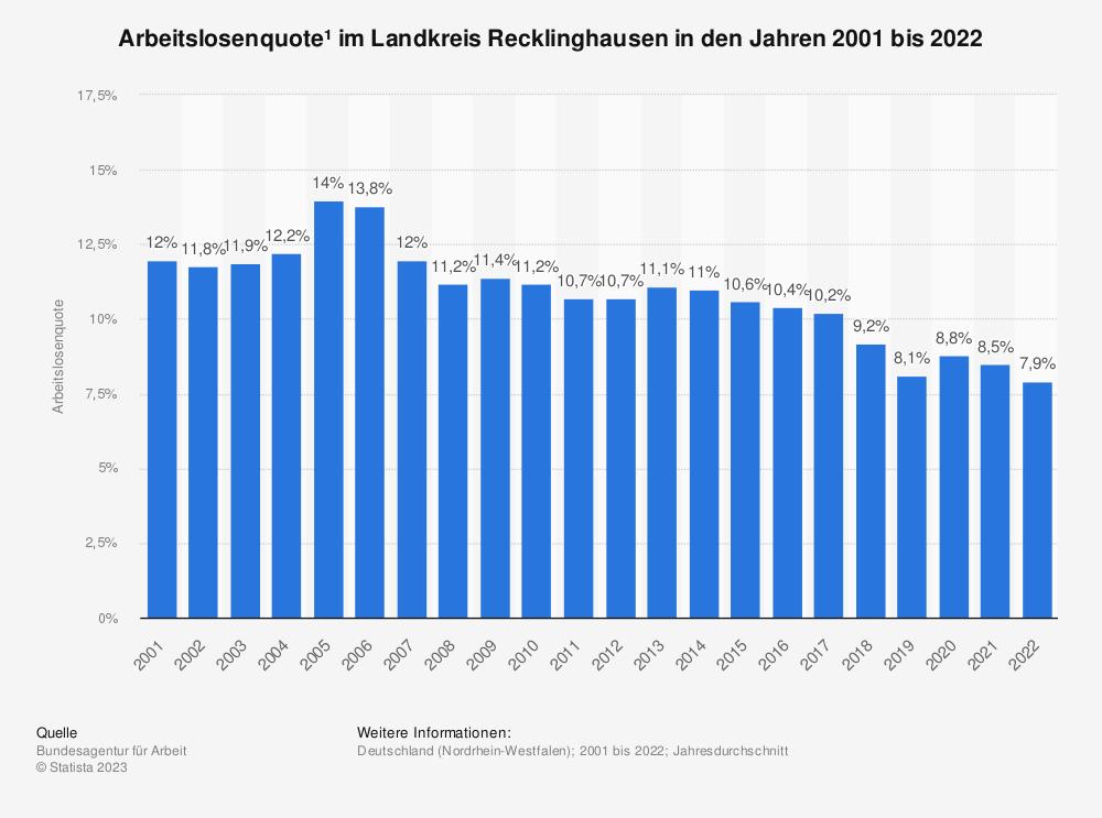 Statistik: Arbeitslosenquote¹ im Landkreis Recklinghausen in den Jahren 2001 bis 2020   Statista