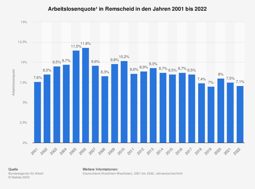 Statistik: Arbeitslosenquote¹ in Remscheid in den Jahren 2001 bis 2020 | Statista