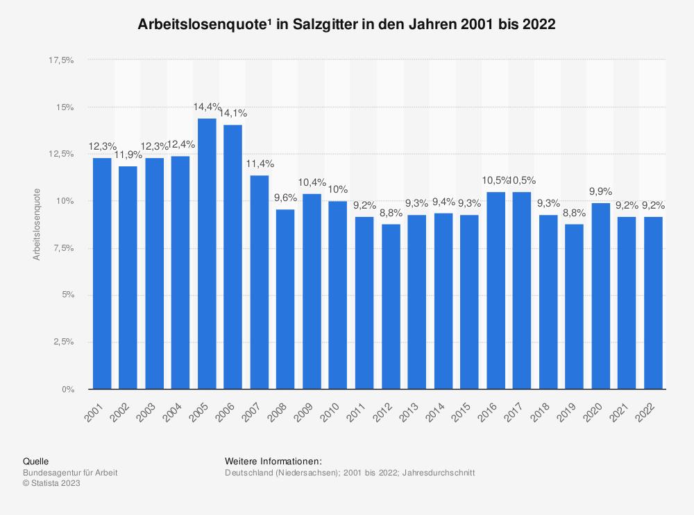 Statistik: Arbeitslosenquote¹ in Salzgitter in den Jahren 2001 bis 2020 | Statista