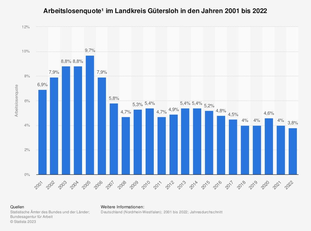 Statistik: Arbeitslosenquote¹ im Landkreis Gütersloh in den Jahren 2001 bis 2020   Statista