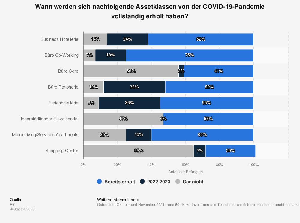 Statistik: Wann werden sich nachfolgende Assetklassen von der COVID-19-Pandemie vollständig erholt haben? | Statista
