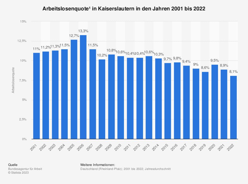 Statistik: Arbeitslosenquote¹ in Kaiserslautern in den Jahren 2001 bis 2020 | Statista