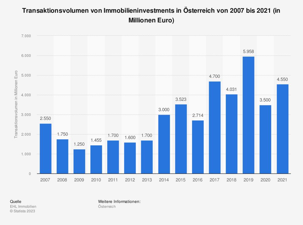 Statistik: Transaktionsvolumen von Immobilieninvestments in Österreich von 2007 bis 2020 (in Millionen Euro) | Statista