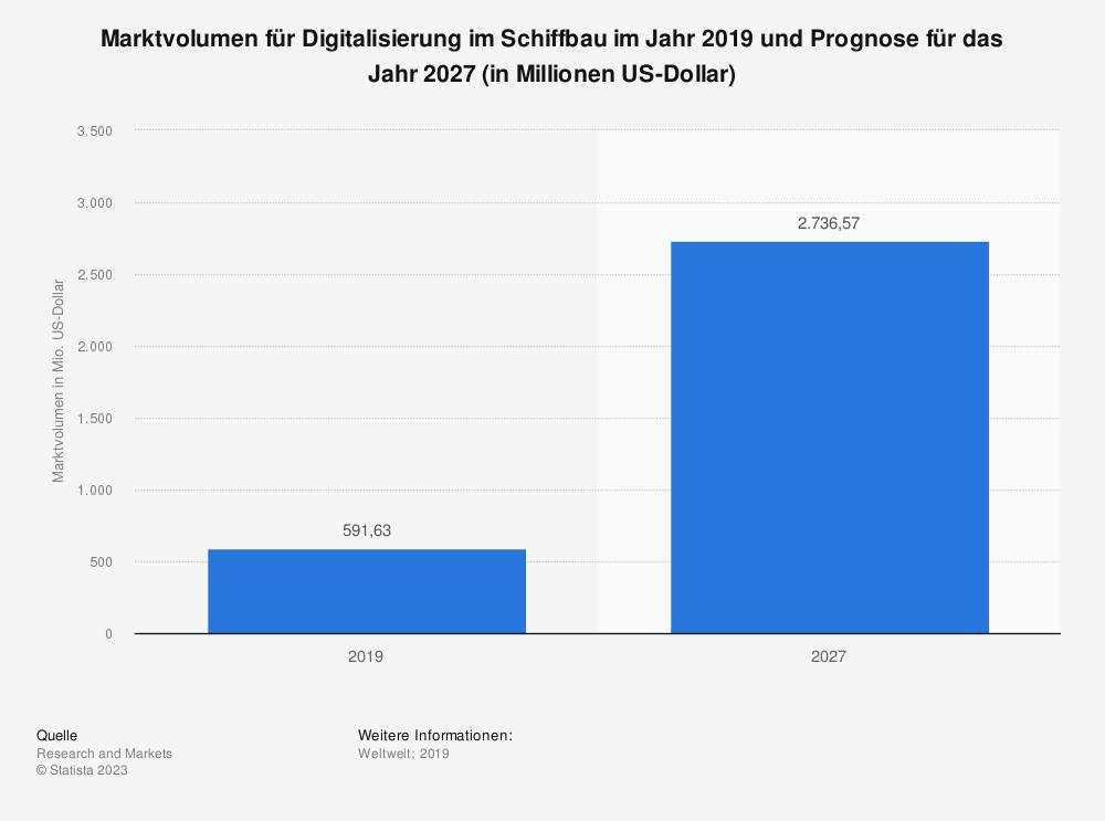 Statistik: Marktvolumen für Digitalisierung im Schiffbau im Jahr 2019 und Prognose für das Jahr 2027 (in Millionen US-Dollar) | Statista