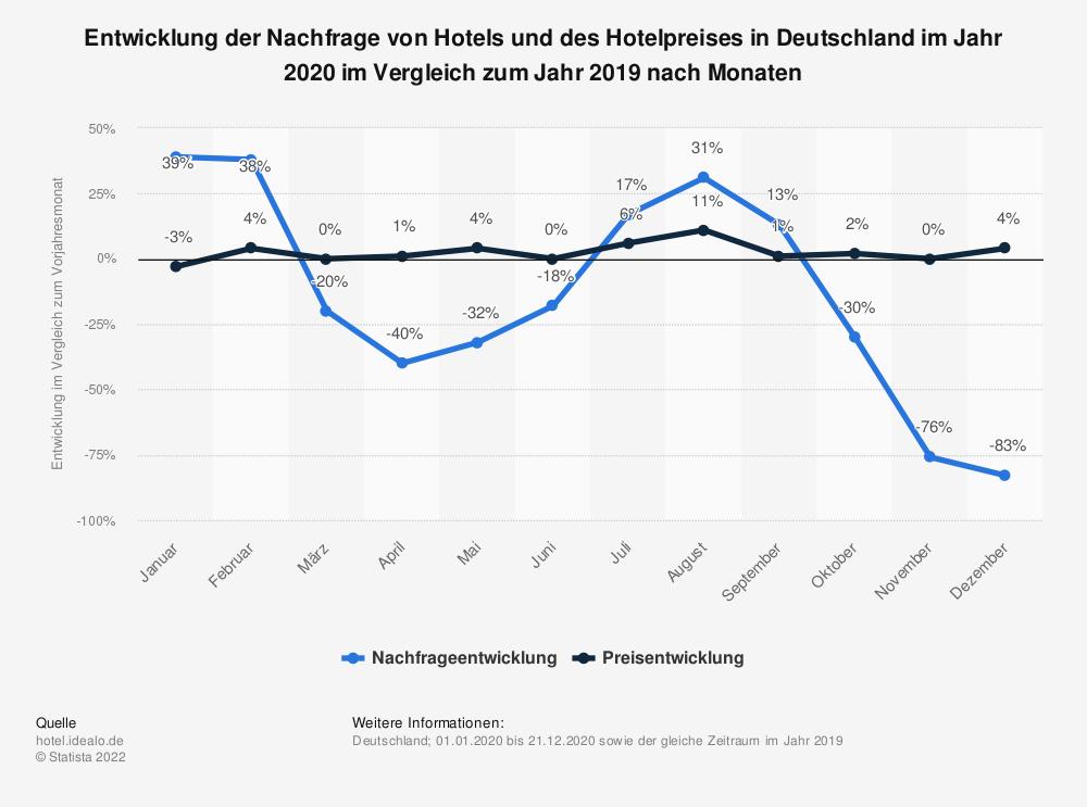 Statistik: Entwicklung der Nachfrage von Hotels und des Hotelpreises in Deutschland im Jahr 2020 im Vergleich zum Jahr 2019 nach Monaten | Statista