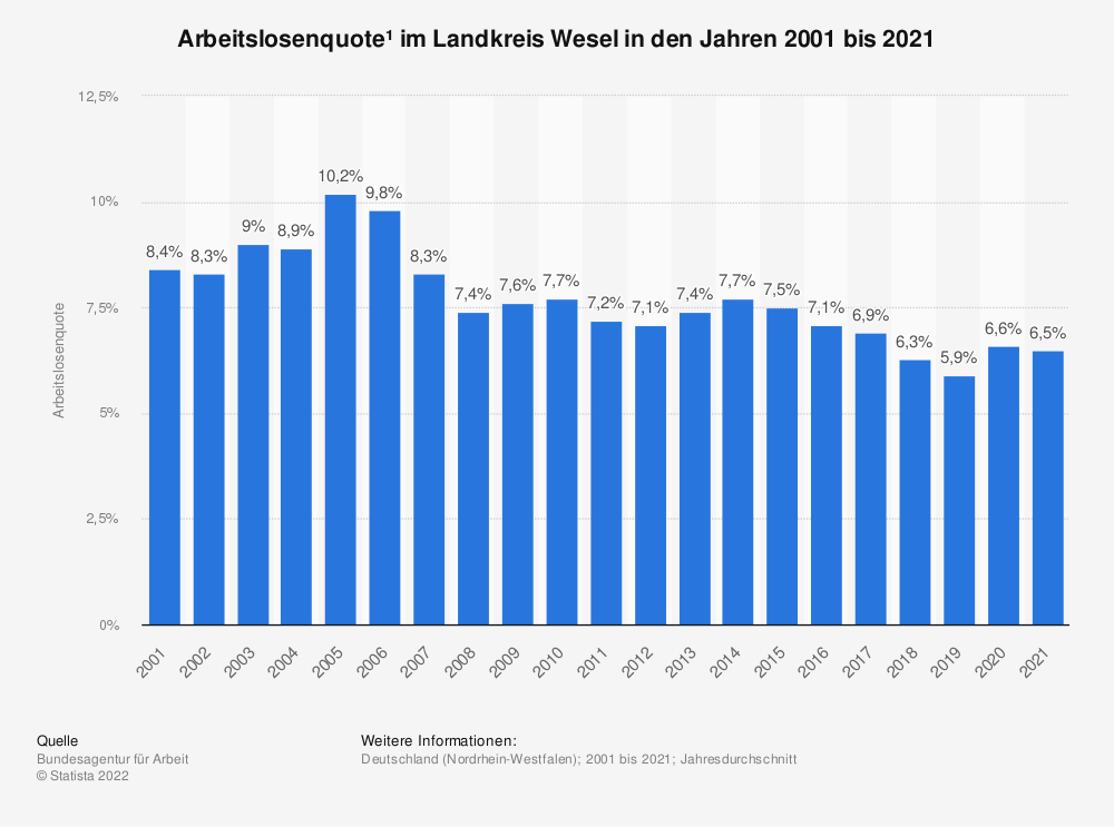 Statistik: Arbeitslosenquote¹ im Landkreis Wesel in den Jahren 2001 bis 2020 | Statista
