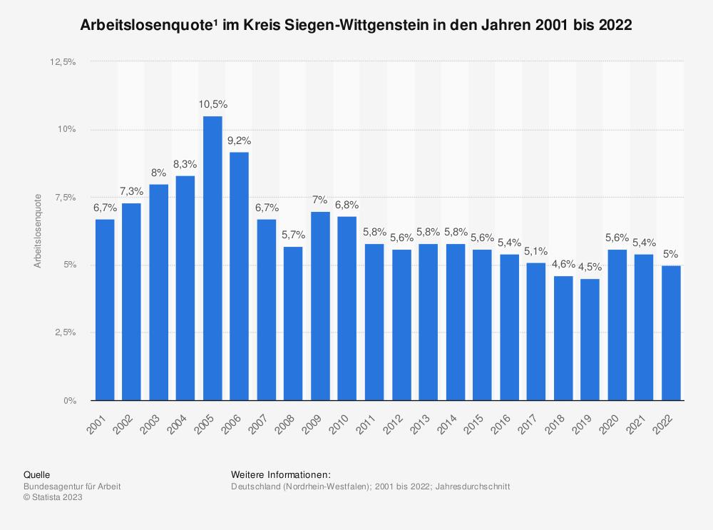Statistik: Arbeitslosenquote¹ im Kreis Siegen-Wittgenstein in den Jahren 2001 bis 2020   Statista