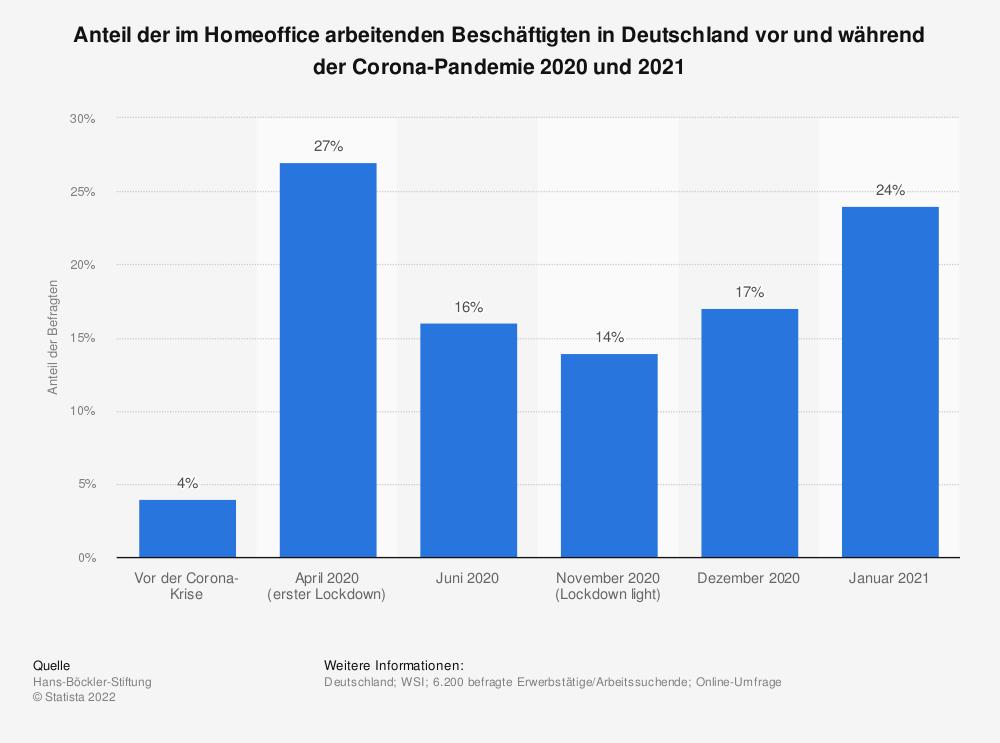 Statistik: Anteil der im Homeoffice arbeitenden Beschäftigten in Deutschland vor und während der Corona-Pandemie 2020 und 2021 | Statista
