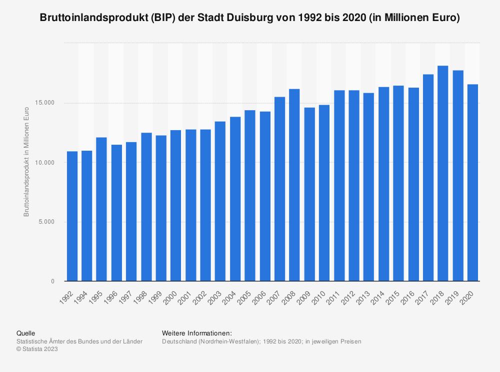 Statistik: Bruttoinlandsprodukt (BIP) der Stadt Duisburg von 1992 bis 2018 (in Millionen Euro) | Statista