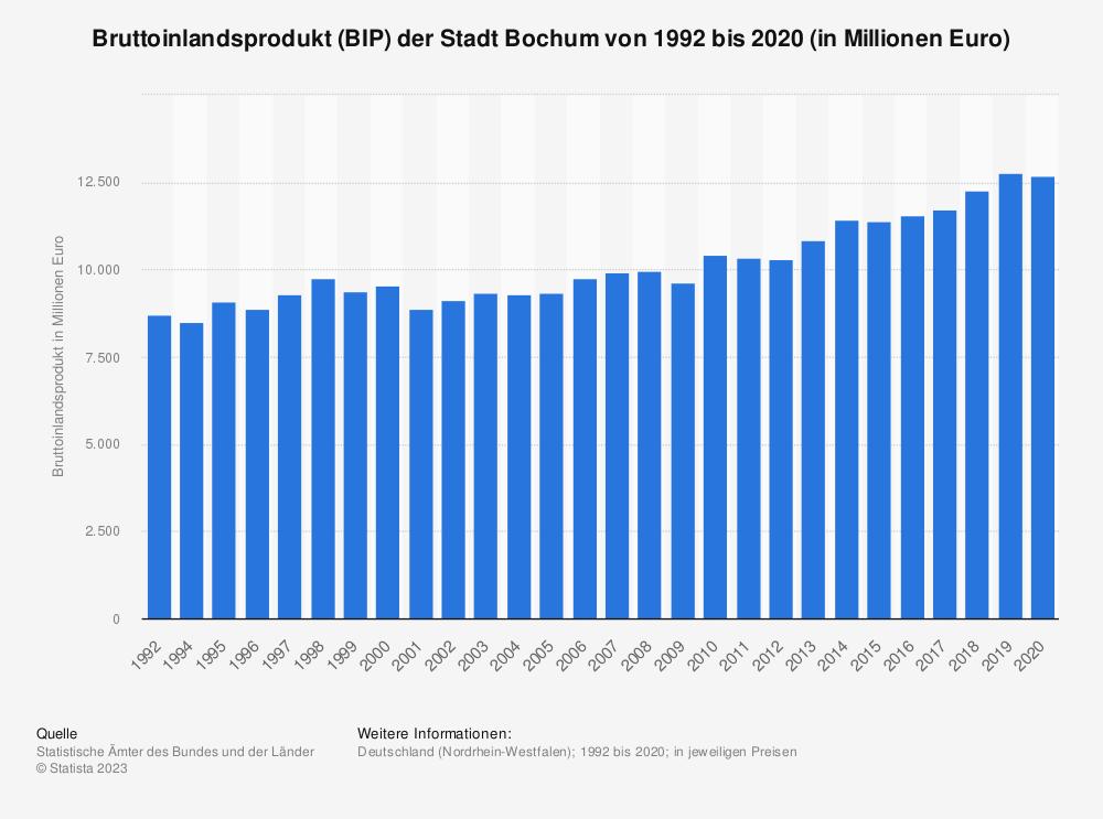 Statistik: Bruttoinlandsprodukt (BIP) der Stadt Bochum von 1992 bis 2018 (in Millionen Euro) | Statista